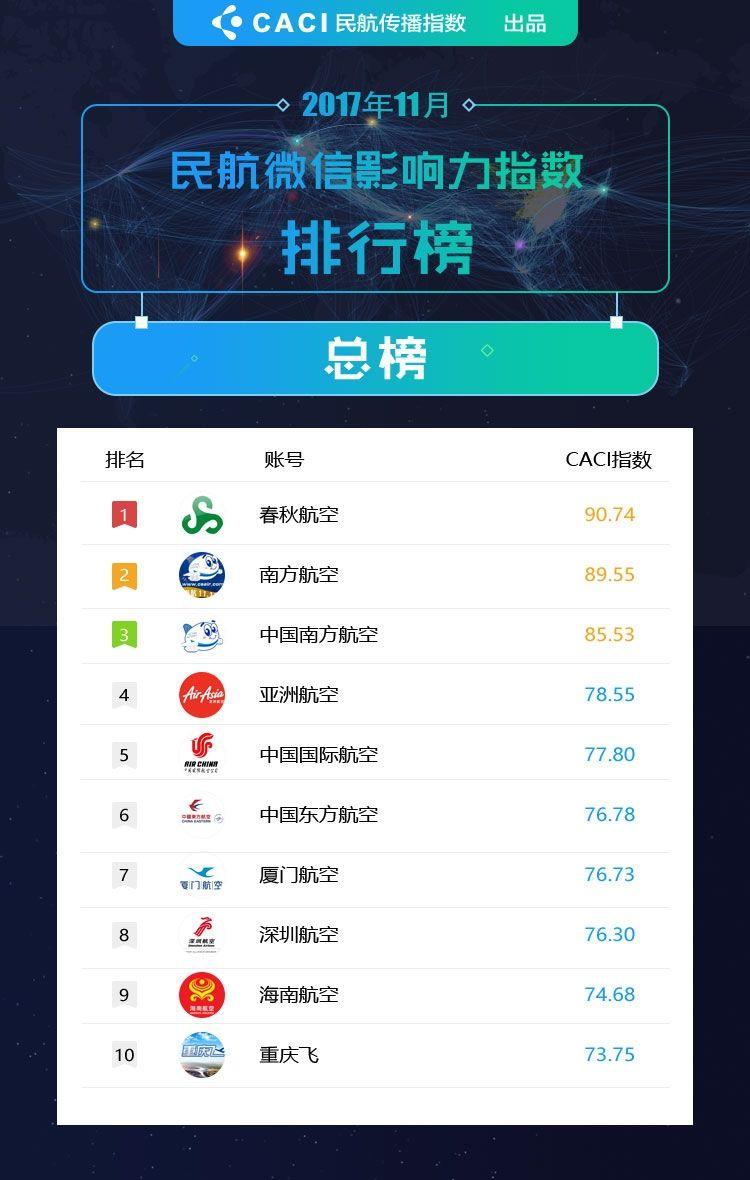 2017年11月民航微信影响力指数排行榜TOP10