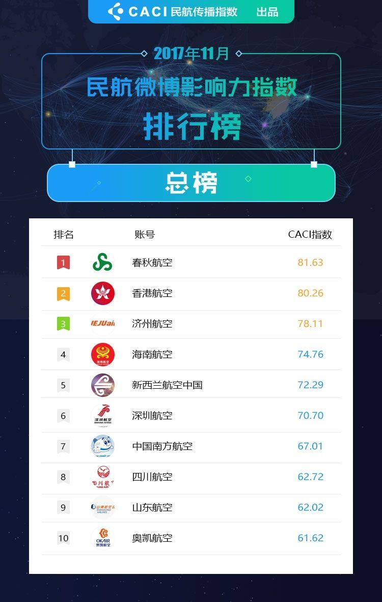 2017年11月民航微博影响力指数排行榜TOP10