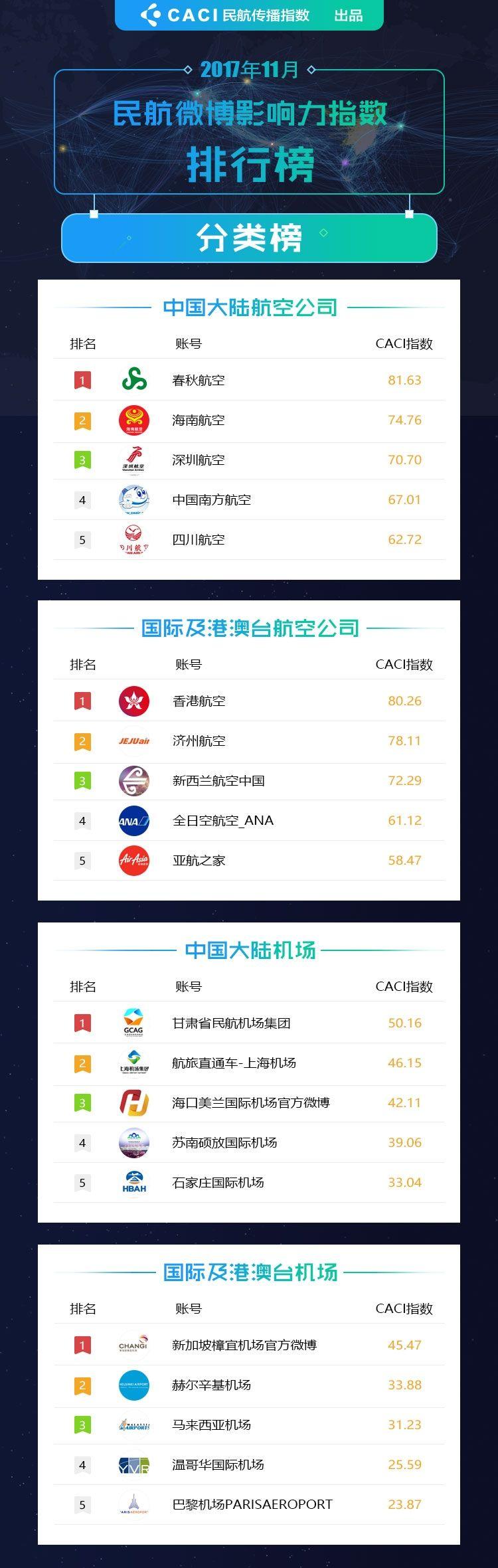 2017年11月民航微博影响力指数排行榜