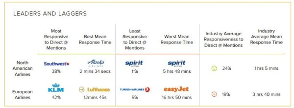 航司报告:谁是社交媒体上的客服赢家与输家?