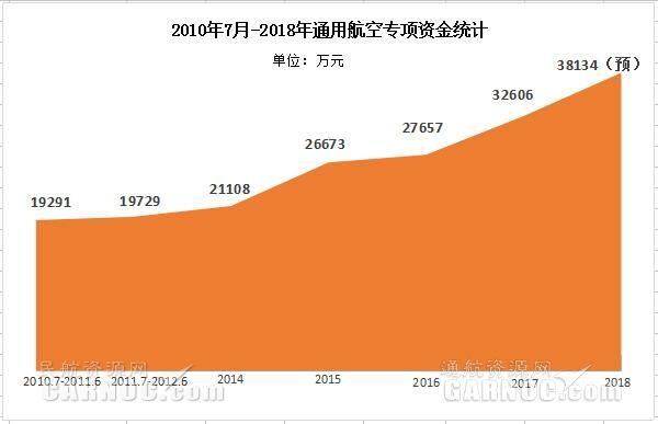 152家通航企业有望获得3.81344亿补贴