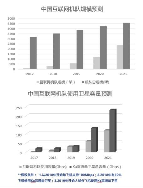 2017年终特稿:进击的中国空中WiFi
