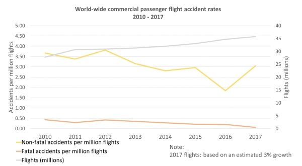 2017年民航事故数据图
