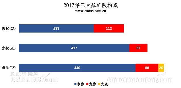 民航通---2017年中国客运航企发展简要回顾