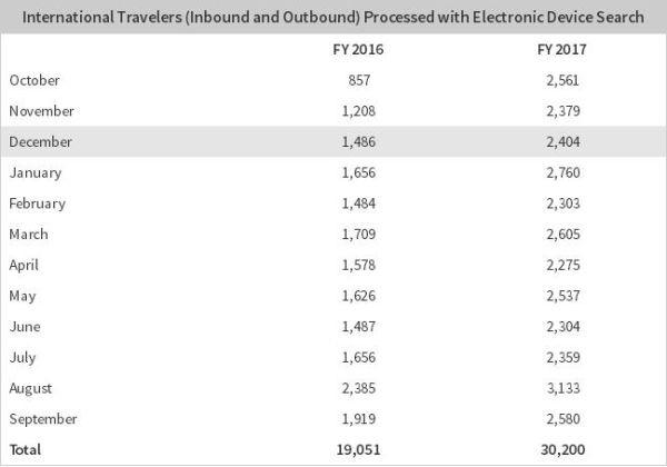 2017和2016财年电子设备接收检查的旅客对比