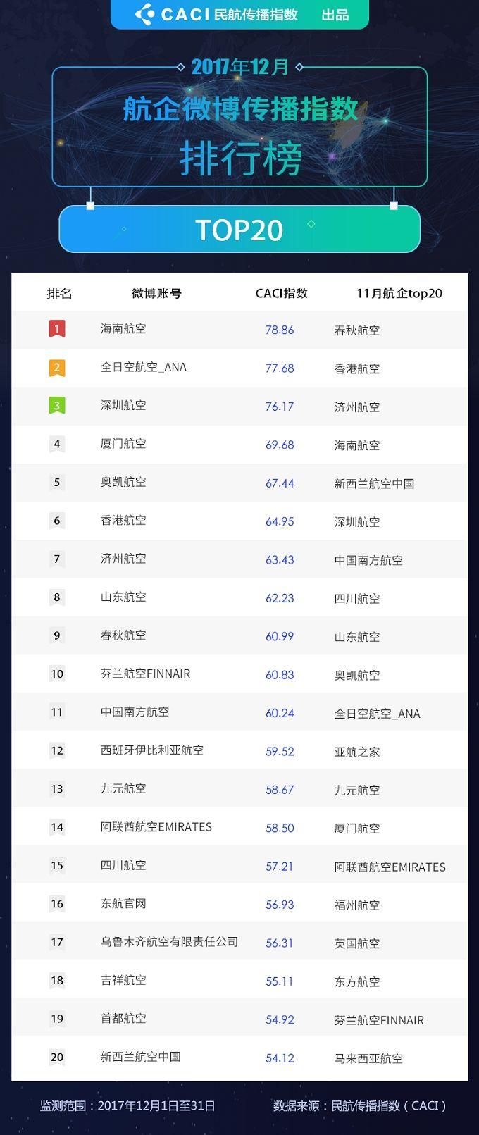 2017年12月民航微博传播指数排行榜