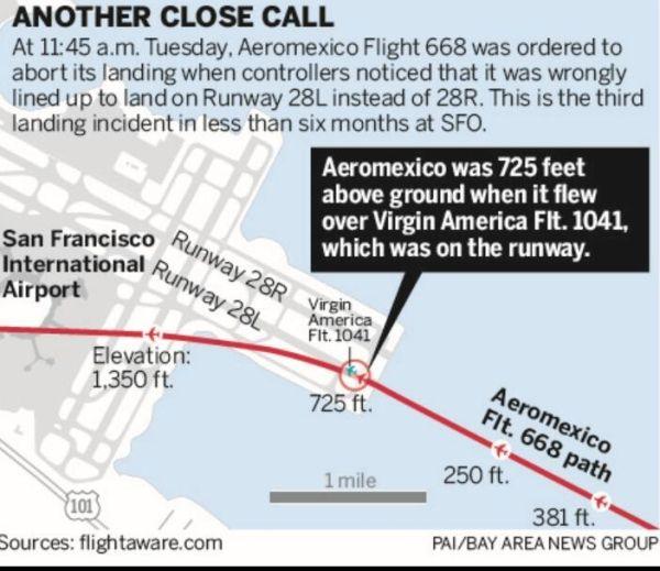 不足7个月 旧金山机场连曝3起跑道危险事件