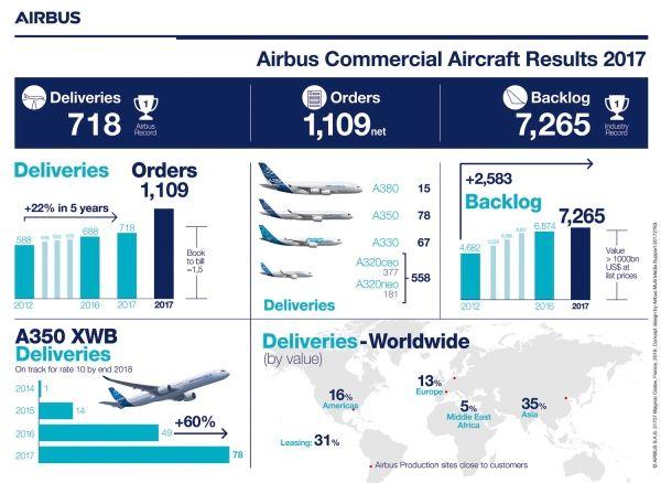 空客2017年商用飞机交付量破纪录 达到718架