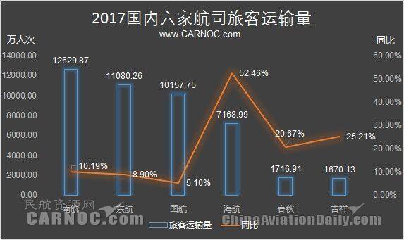 民航数说:2017三大航客运量过亿 海航高速增长