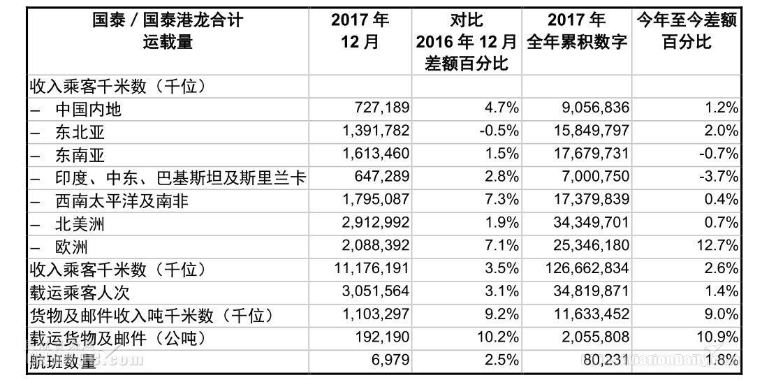 国泰集团2017年12月货运业务持续强劲