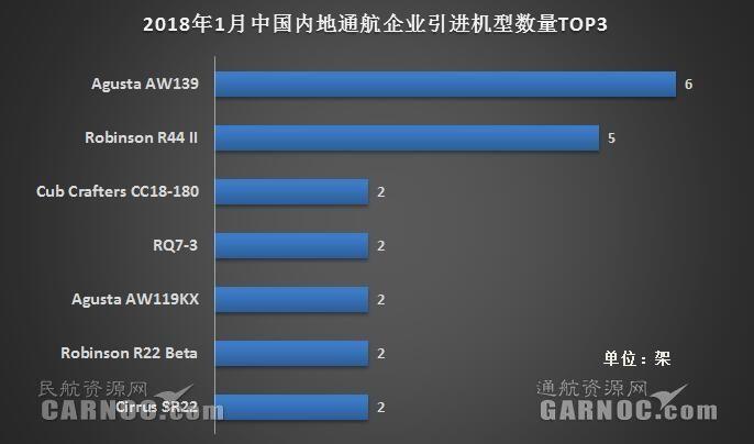 2018年1月中国内地20家通航企共引进32架新机