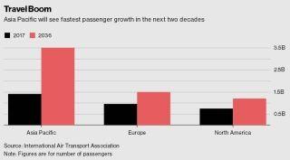 亚洲需16000+飞机 空客波音摩拳擦掌欲搭便车