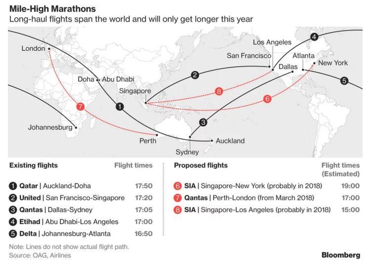 航空公司之间的超远程航线开航竞赛。来源:彭博社