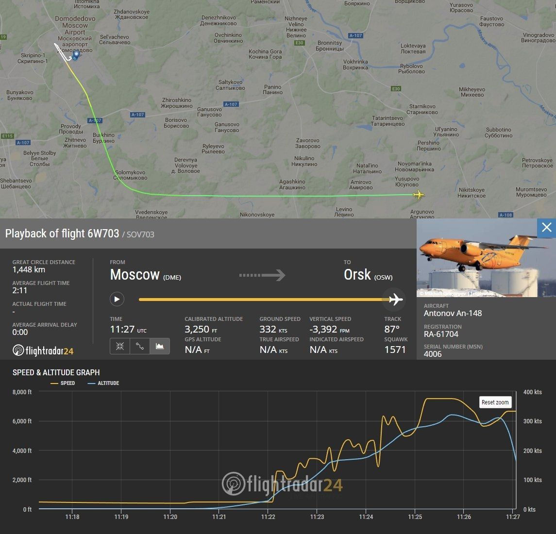 6W703次航班的速度与高度图显示,飞机ADS-B信号在于莫斯科多莫杰多沃机场东南方向大约20公里处消失之前的最后一分钟里,从6200英尺下降至3200英尺。