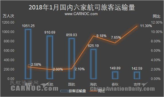 民航数说:1月航司成绩单 吉祥客运量增11%