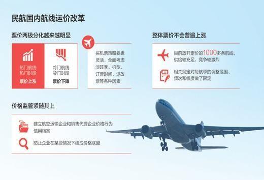 民航新增306条航线实行市场调节价
