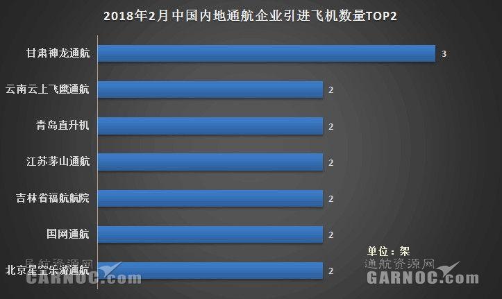 2018年2月中国内地12家通航企共引进20架新机