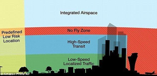 美科技巨头推进私营无人机空管网络开发