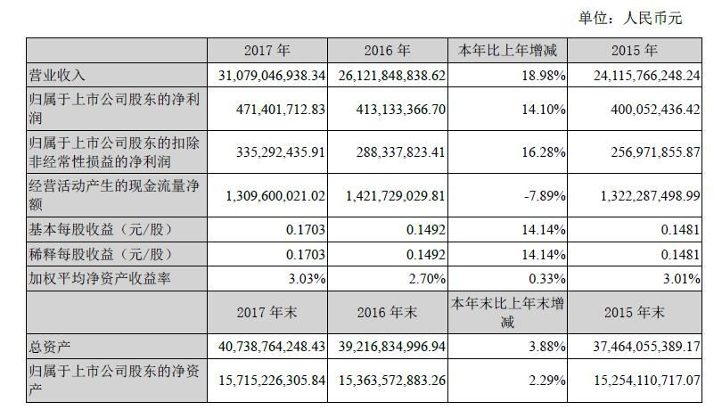 中航飞机2017年营收310.79亿元 同比增长19%