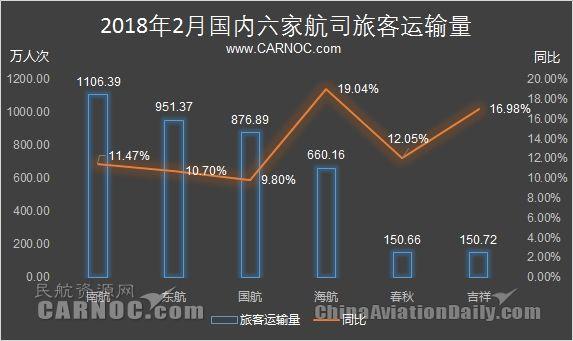 民航数说:2月海航客运量增19% 客座率88%