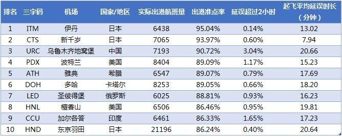 2018年3月全球大型机场出港准点率TOP10