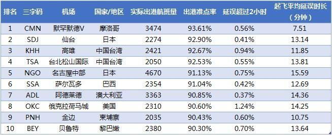 2018年3月全球中型机场出港准点率TOP10