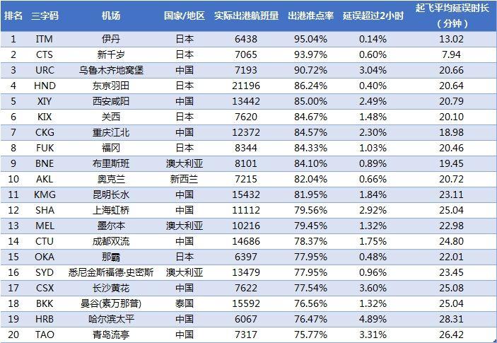 2018年3月亚太大型机场出港准点率TOP20