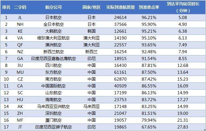 2018年3月亚太大型航司到港准点率排名
