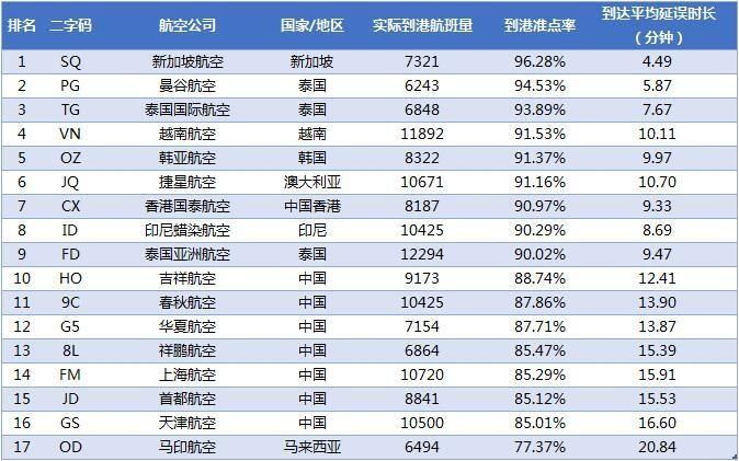 2018年3月亚太中型航司到港准点率排名