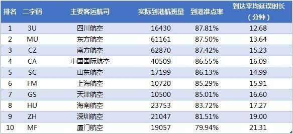 2018年3月中国大陆主要航空公司到港准点率