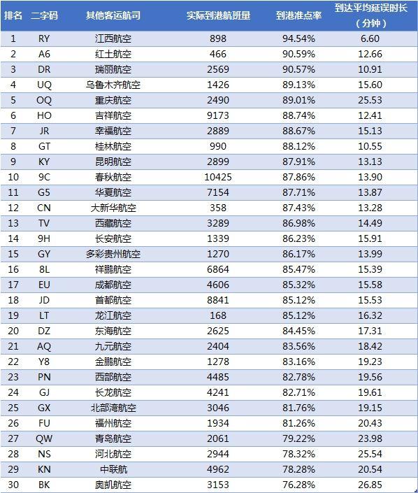 2018年3月中国大陆其他航空公司到港准点率