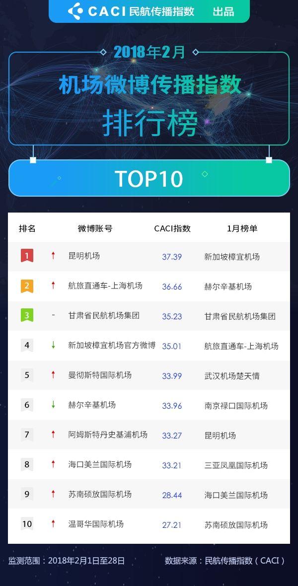 2018年2月民航微博传播指数排行榜