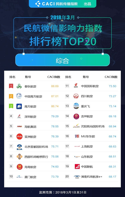 3月微信-订阅号-中国大陆航空公司