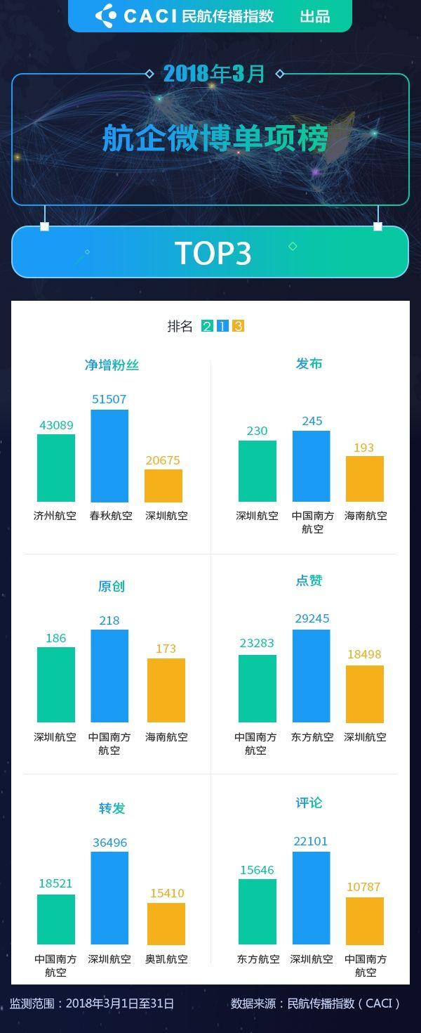 2018年3月民航微博传播指数排行榜