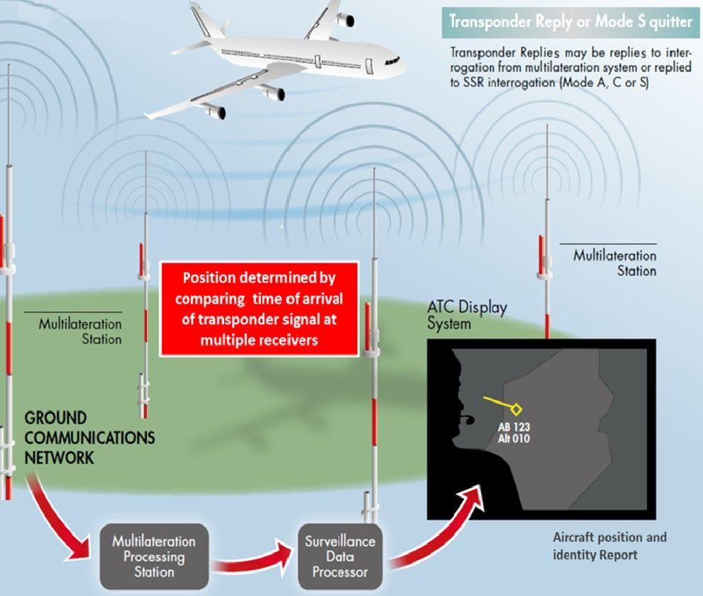 空管周报:民航积极推动S模式监视技术应用