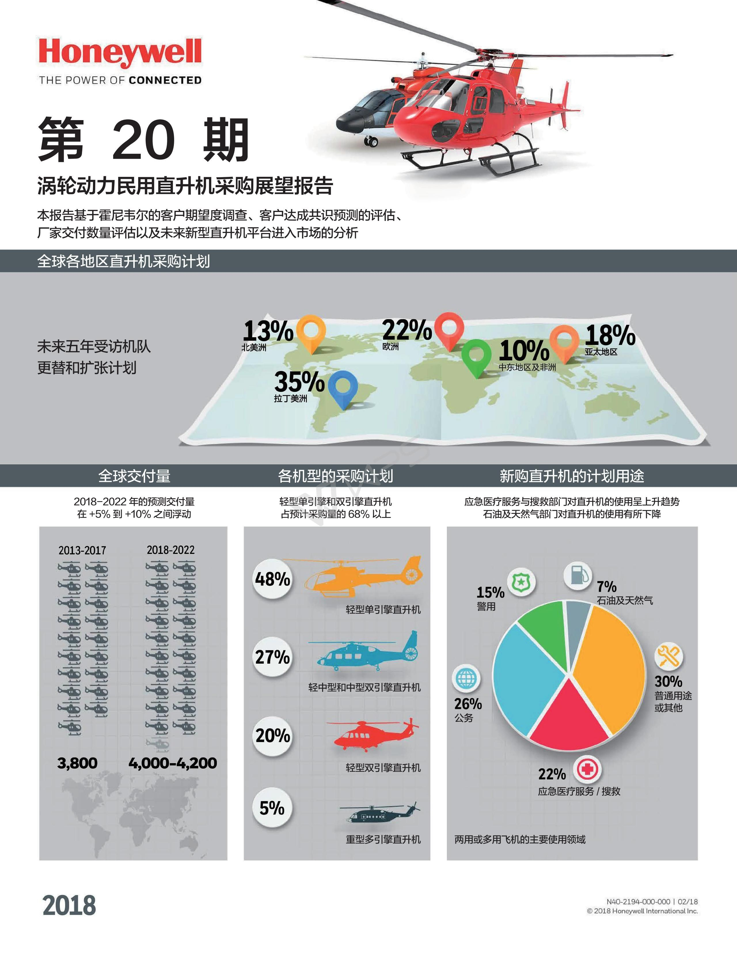Honeywell Helicopters 4,000 to 4,200 New Civil Helicopter