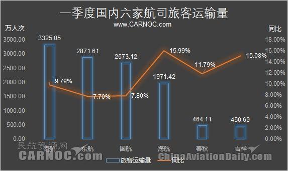 民航数说:一季度各航司客运量实现较大增长