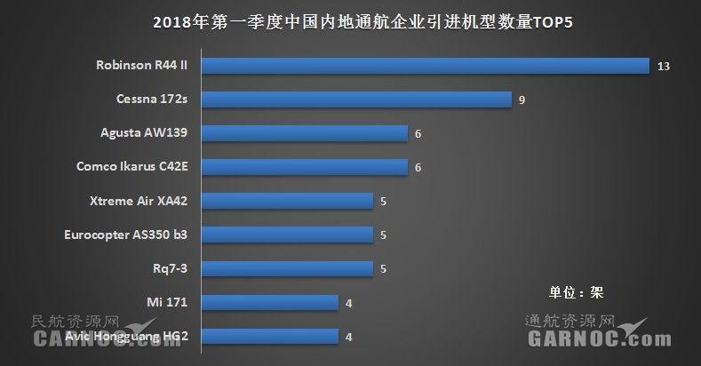 2018年第一季度中国内地51家通航企共引进97架新机