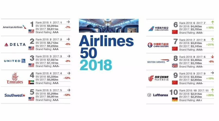 2018年全球最有价值的50个航司品牌