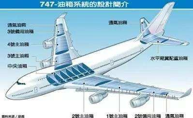 波音747油箱位置图