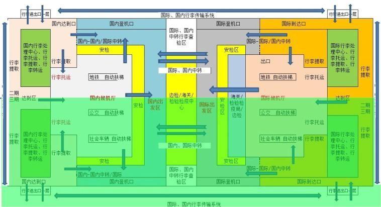 超级候机楼二层功能布局示意图