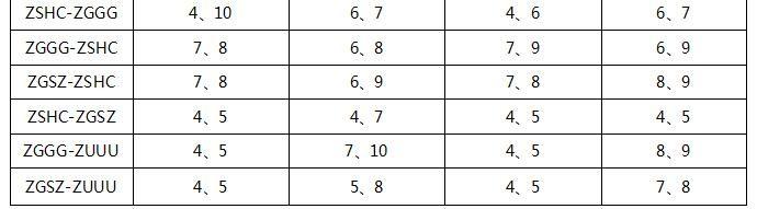 航段不同机型飞行时间平均值与标准差最大的两个月份