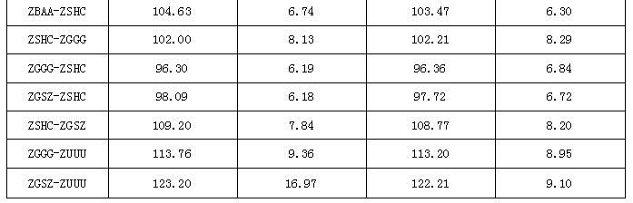航段不同机型飞行时间平均值与标准差