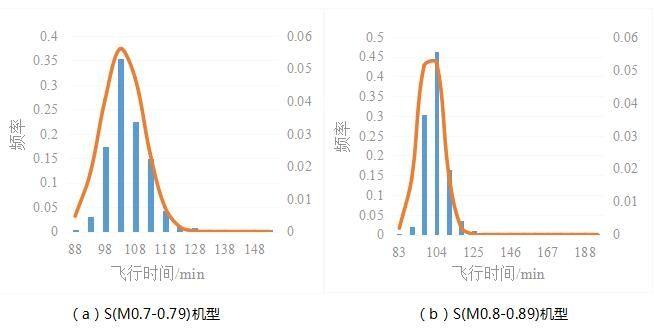 ZBAA-ZSSS航段东航不同机型飞行时间分布