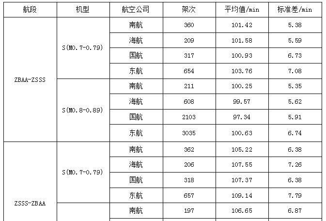 航段不同机型各航空公司相关指标统计