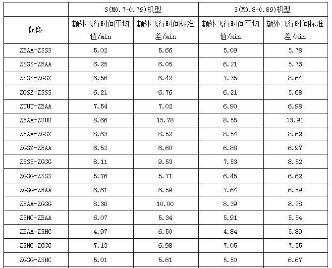 航段不同机型额外飞行时间平均值与标准差