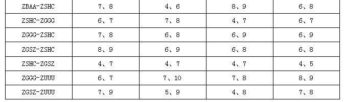 航段不同机型额外飞行时间平均值与标准差最大的两个月份