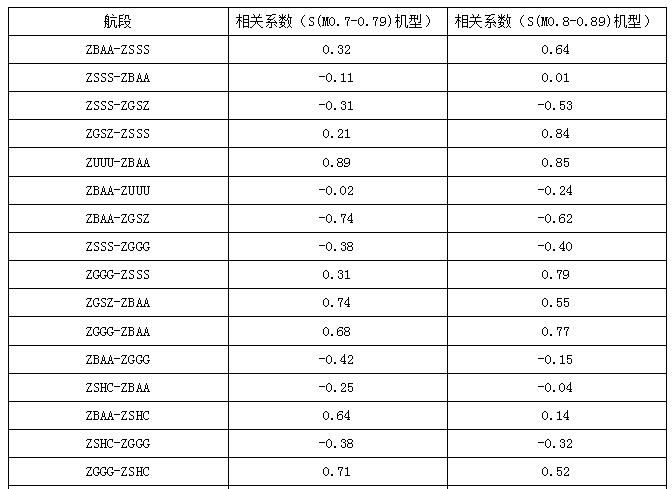航段每月额外飞行时间平均值与执飞架次的相关系数