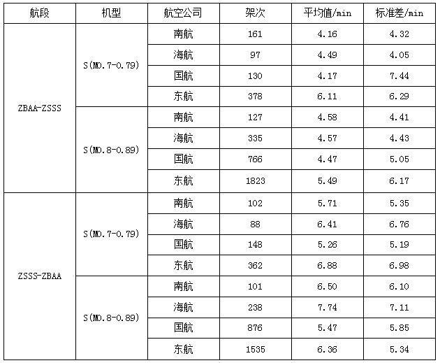 航段不同机型各航空公司额外飞行时间相关指标统计