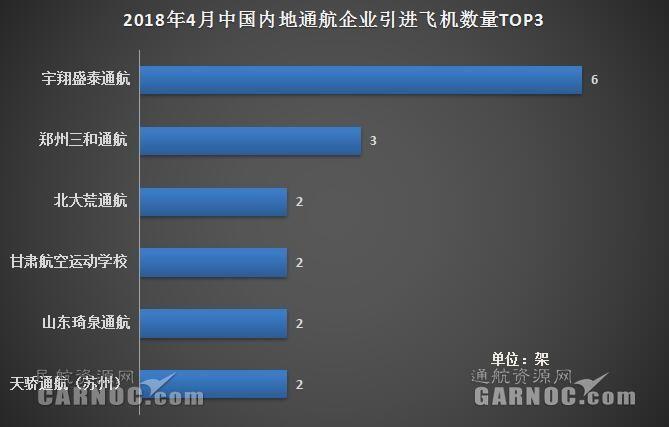 2018年4月中国内地通航企业共引进24架新机